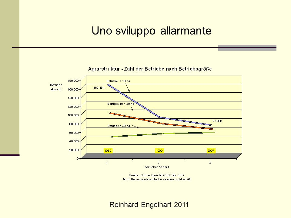 Reinhard Engelhart 2011 Le cause del declino Sistemi di assicurazione sociale - contributi decrescenti - doppia assicurazione sanitaria Pagamento dei compensi - compensazione relativa per aree - nessun supporto di base Costi fissi troppo alti