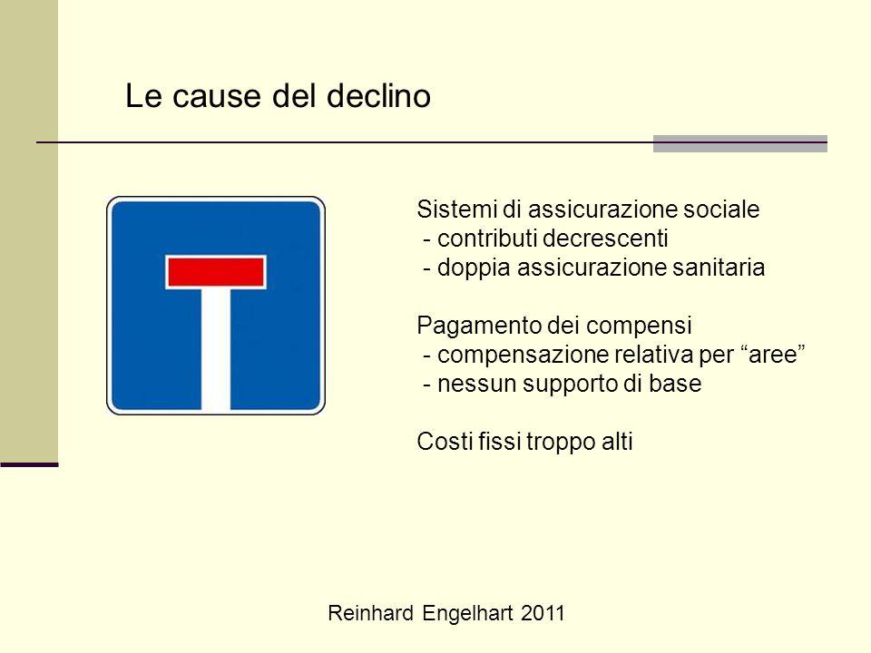 Reinhard Engelhart 2011 Le cause del declino Sistemi di assicurazione sociale - contributi decrescenti - doppia assicurazione sanitaria Pagamento dei