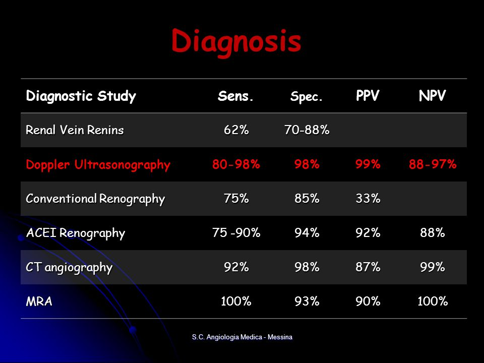Diagnosis Diagnostic StudySens.Spec.PPVNPV Renal Vein Renins 62%70-88% Doppler Ultrasonography80-98%98%99%88-97% Conventional Renography 75%85%33% ACE