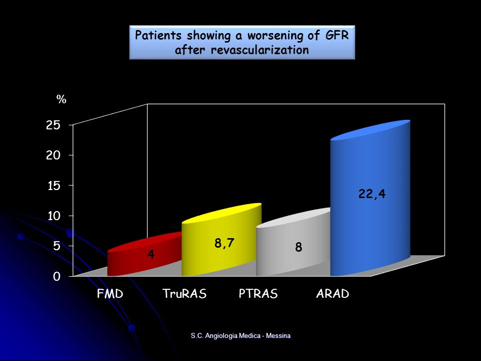 % Patients showing a worsening of GFR after revascularization Patients showing a worsening of GFR after revascularization S.C. Angiologia Medica - Mes