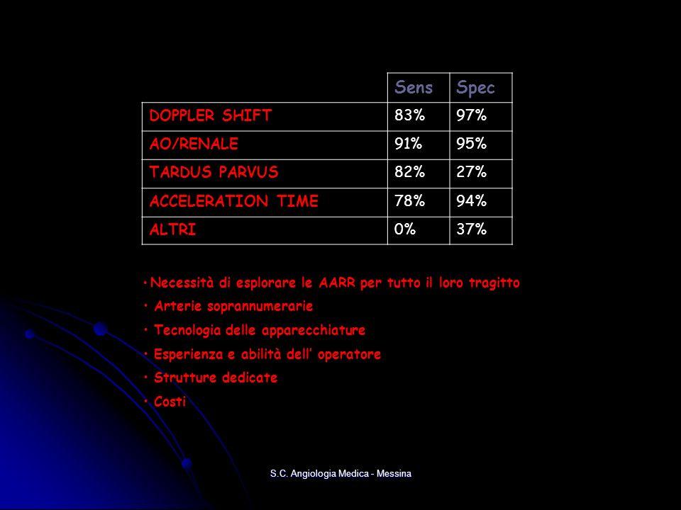 SensSpec DOPPLER SHIFT83%97% AO/RENALE91%95% TARDUS PARVUS82%27% ACCELERATION TIME78%94% ALTRI0%37% Necessità di esplorare le AARR per tutto il loro tragitto Arterie soprannumerarie Arterie soprannumerarie Tecnologia delle apparecchiature Tecnologia delle apparecchiature Esperienza e abilità dell operatore Esperienza e abilità dell operatore Strutture dedicate Strutture dedicate Costi Costi