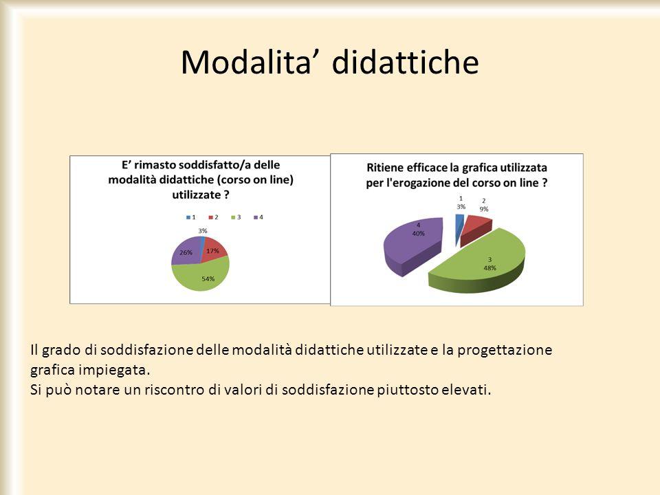 Modalita didattiche Il grado di soddisfazione delle modalità didattiche utilizzate e la progettazione grafica impiegata. Si può notare un riscontro di