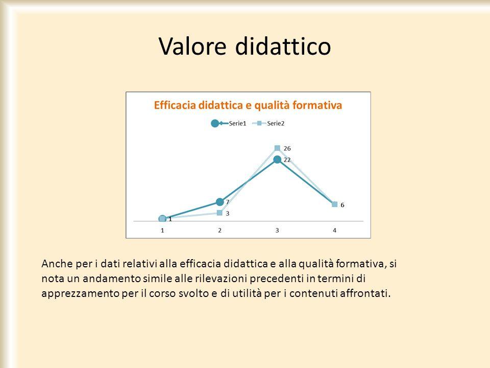 Valore didattico Anche per i dati relativi alla efficacia didattica e alla qualità formativa, si nota un andamento simile alle rilevazioni precedenti
