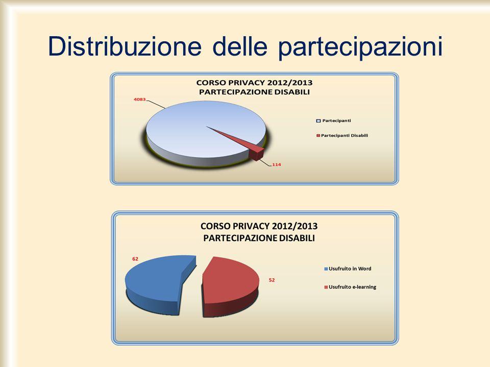 Distribuzione delle partecipazioni