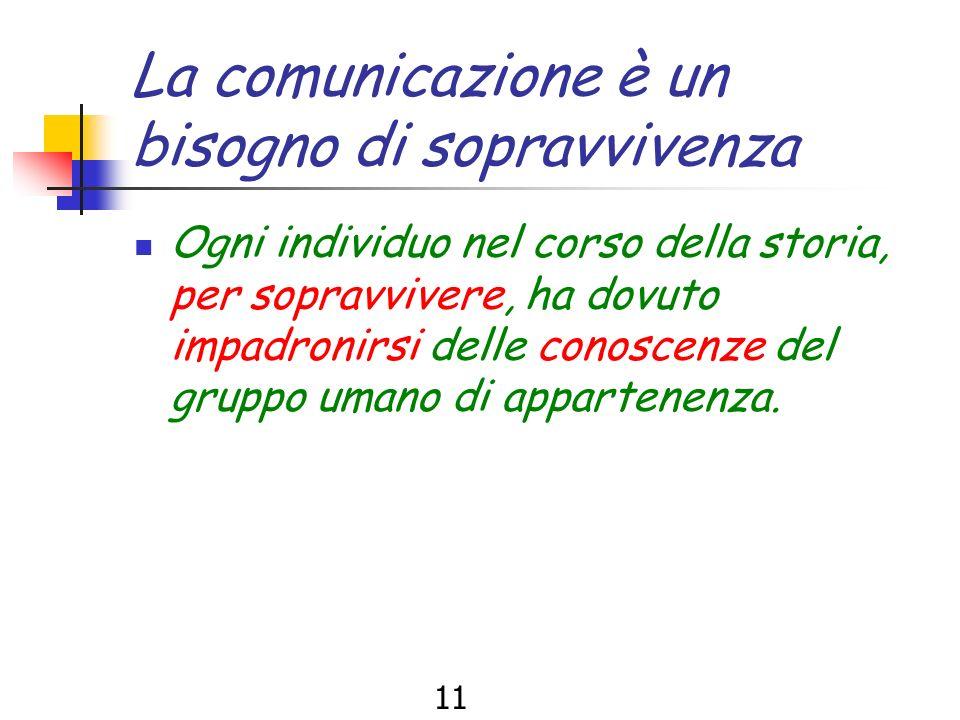 10 Il ricevente Decodifica il messaggio (traduce il messaggio utilizzando lo stesso codice linguistico) risponde