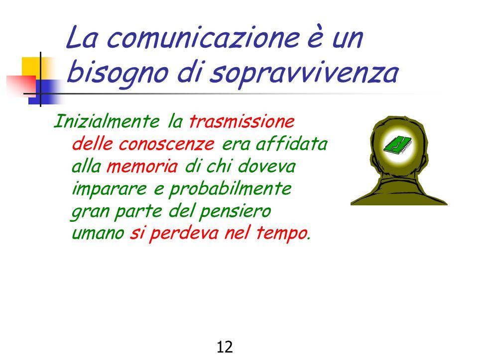 11 La comunicazione è un bisogno di sopravvivenza Ogni individuo nel corso della storia, per sopravvivere, ha dovuto impadronirsi delle conoscenze del