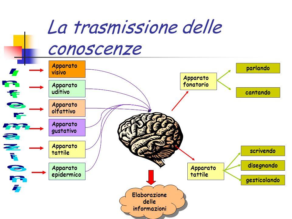 12 La comunicazione è un bisogno di sopravvivenza Inizialmente la trasmissione delle conoscenze era affidata alla memoria di chi doveva imparare e pro