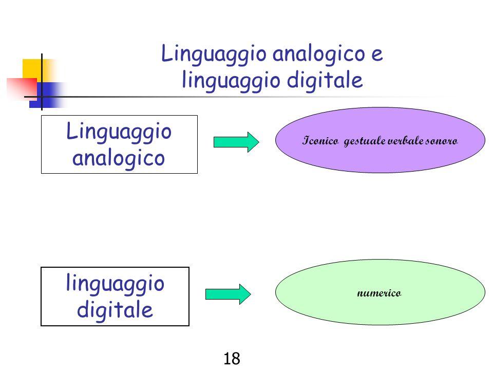 17 Iconico +gestuale+verbale+sonoro Luomo utilizza codici linguistici diversi per dare significato al messaggio. Linguaggi semplici complessi iconicog