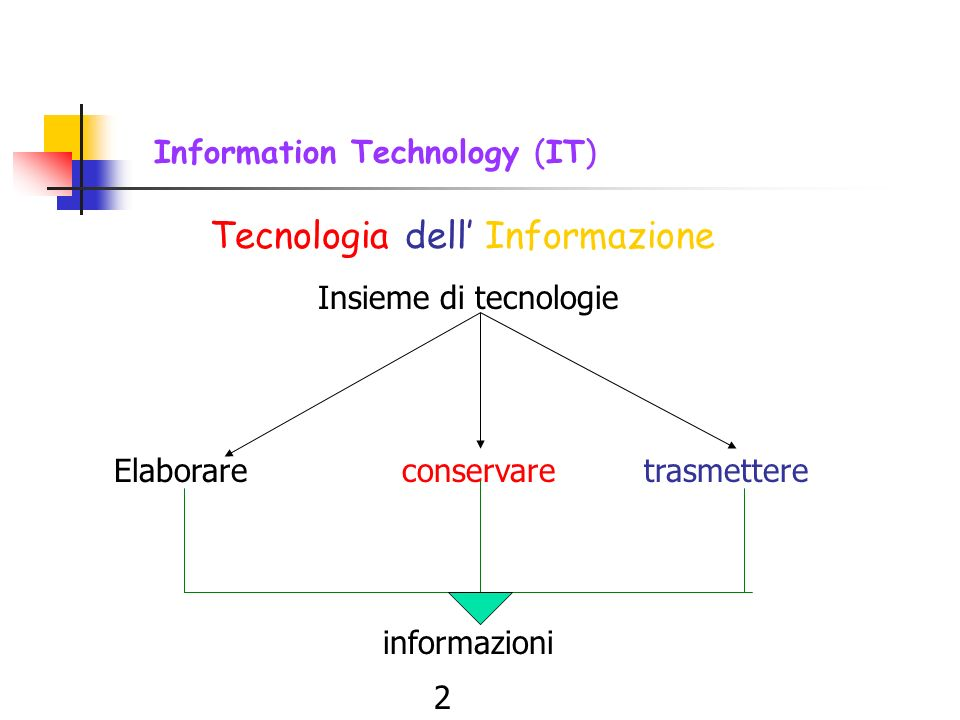 Comunicazione e tecnologie Comprendere i concetti fondamentali riguardanti le tecnologie dellinformazione; Acquisire competenze linguistiche specifich