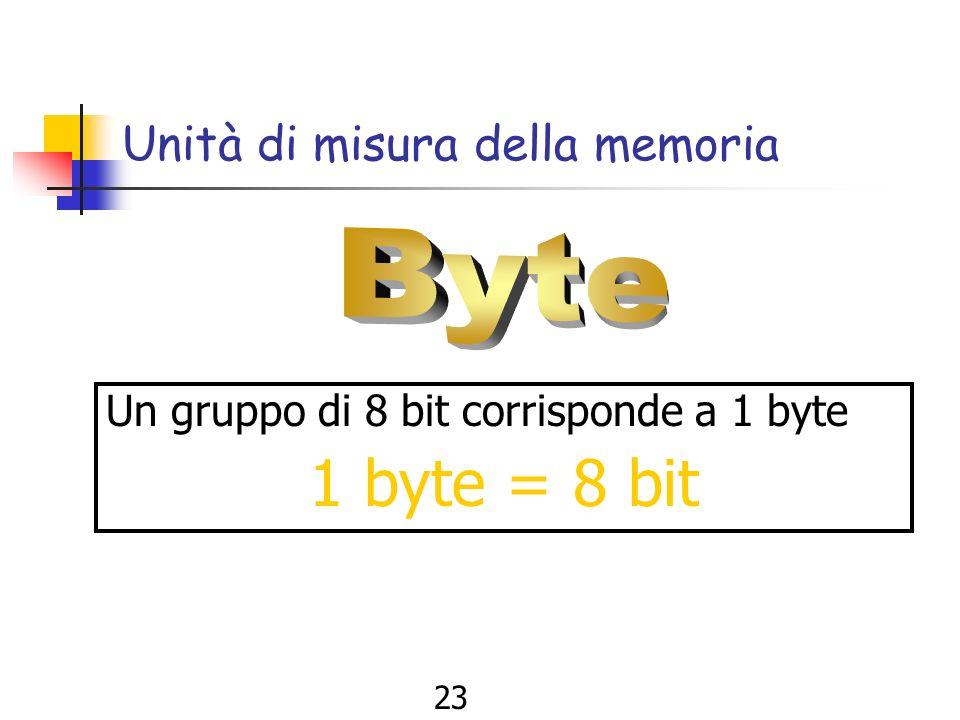 22 Informazione in formato digitale Ecco cosa avviene digitando la frase OGGI PIOVE OGGIPIOVE 0100111101000111 010010010101000001001001010011110101011001000101