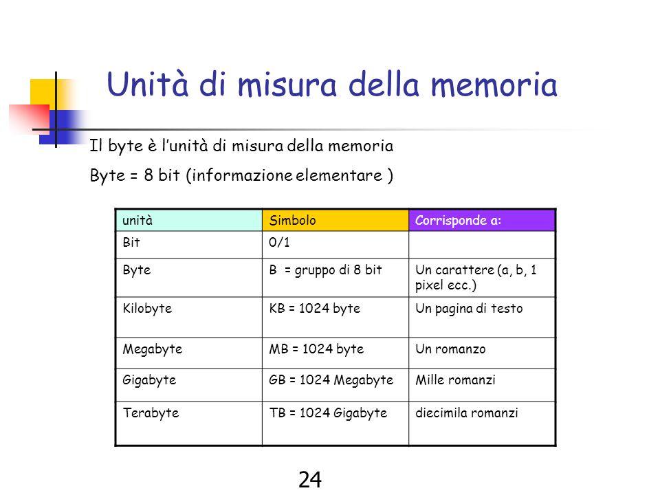 23 Unità di misura della memoria Un gruppo di 8 bit corrisponde a 1 byte 1 byte = 8 bit