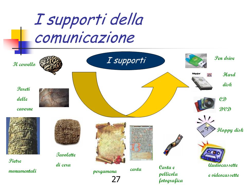 26 I supporti I supporti sono contenitori del pensiero umano in grado di salvaguardare nel tempo la memoria storica. Luomo ha sentito lesigenza di tra
