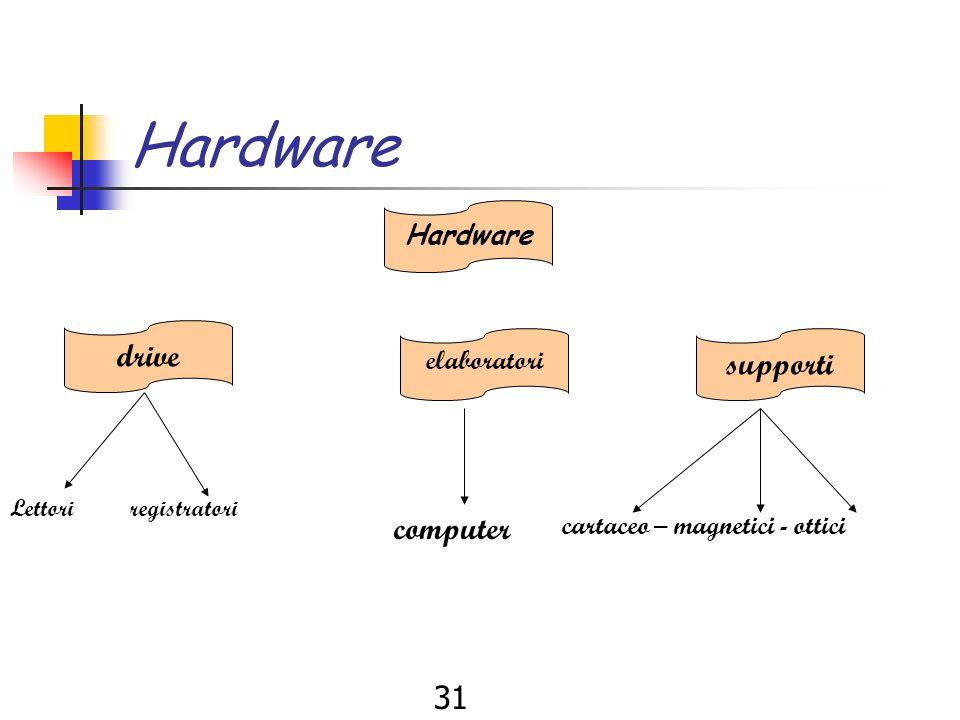 30 Hardware Componenti fisici, e elettronici di strumenti di comunicazione. Hard ware Hardware Duro – diffice - complesso componente