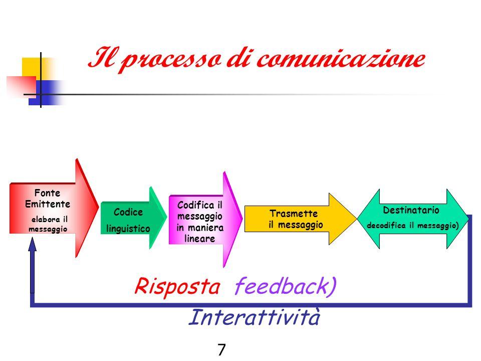7 Il processo di comunicazione Fonte Emittente elabora il messaggio Codice linguistico Codifica il messaggio in maniera lineare Risposta (feedback) Interattività Trasmette il messaggio Destinatario decodifica il messaggio)