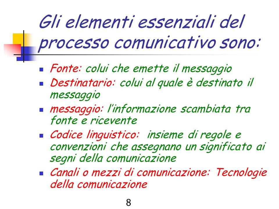 8 Gli elementi essenziali del processo comunicativo sono: Fonte: colui che emette il messaggio Destinatario: colui al quale è destinato il messaggio messaggio: linformazione scambiata tra fonte e ricevente Codice linguistico: insieme di regole e convenzioni che assegnano un significato ai segni della comunicazione Canali o mezzi di comunicazione: Tecnologie della comunicazione