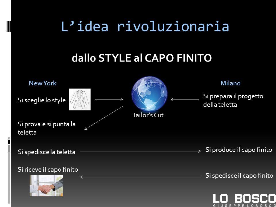 Lidea rivoluzionaria dallo STYLE al CAPO FINITO New York Tailors Cut Si sceglie lo style Milano Si prepara il progetto della teletta Si prova e si pun