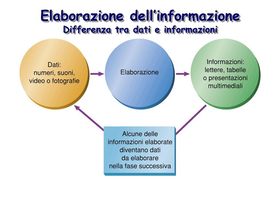 Elaborazione dellinformazione Differenza tra dati e informazioni Elaborazione dellinformazione Differenza tra dati e informazioni