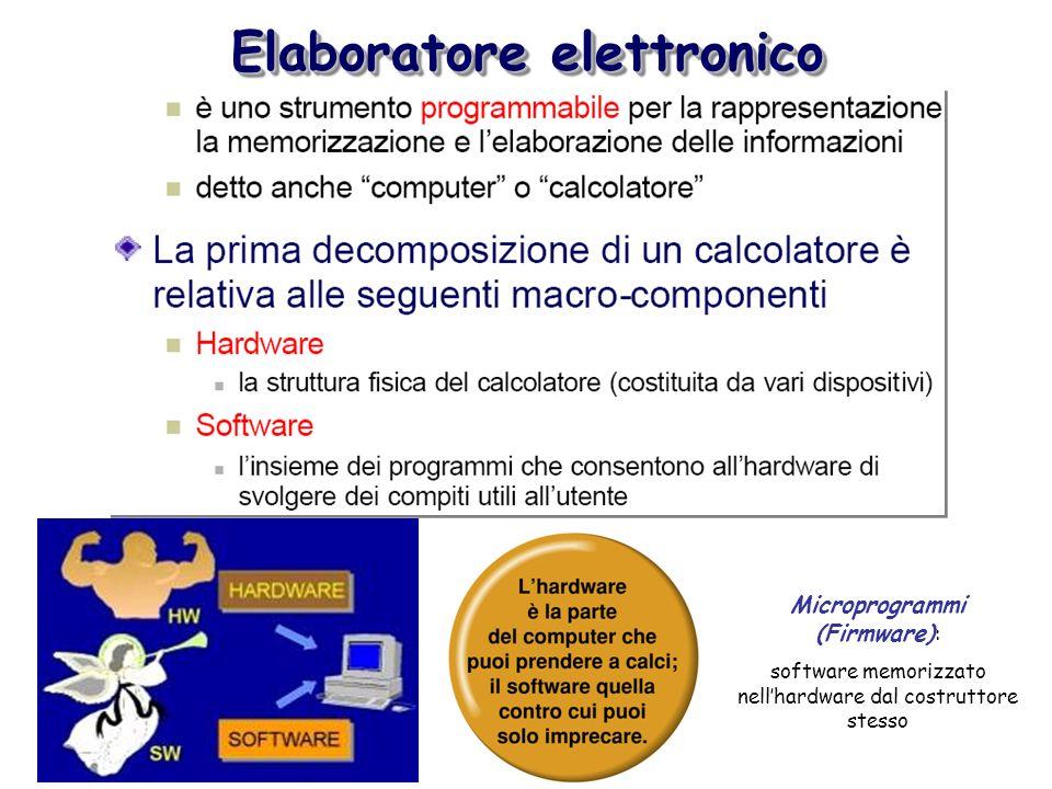 Elaboratore elettronico Microprogrammi (Firmware) : software memorizzato nellhardware dal costruttore stesso