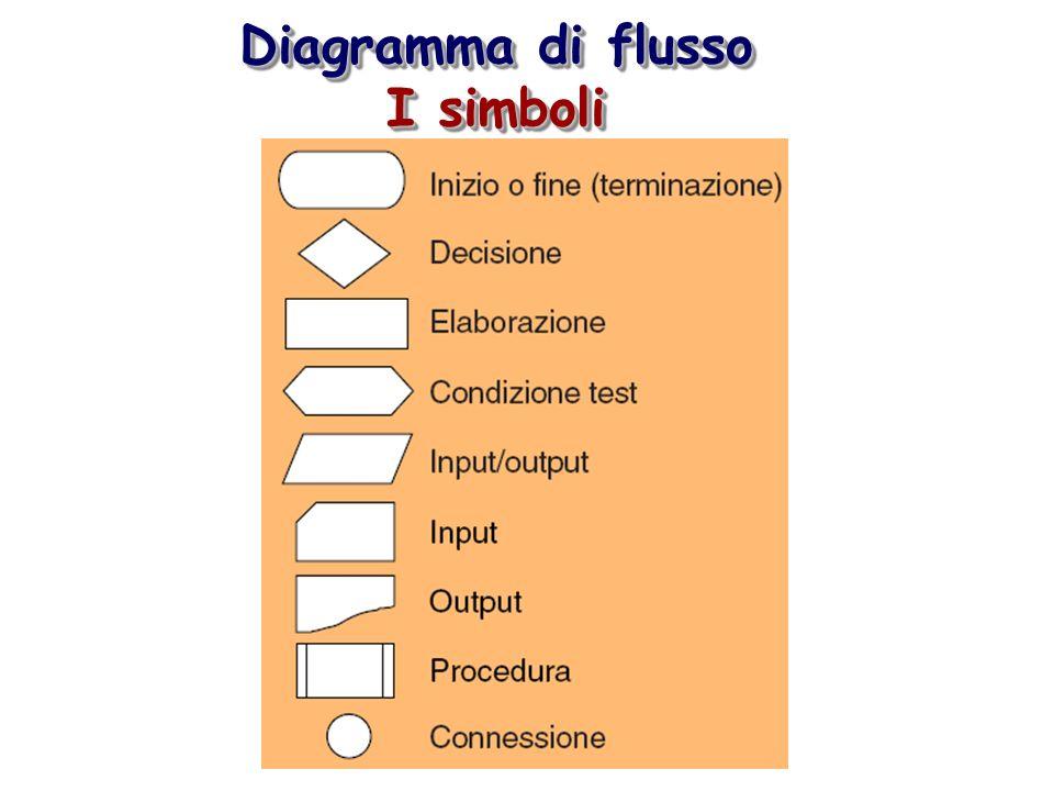 Diagramma di flusso I simboli