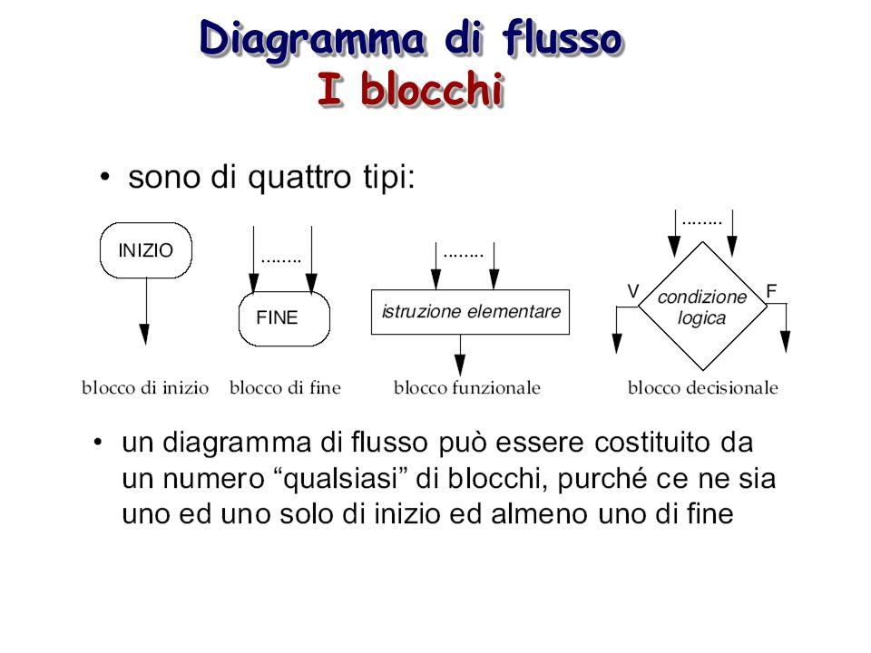 Diagramma di flusso I blocchi