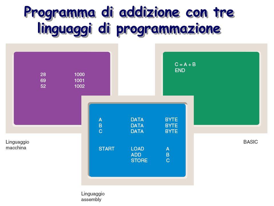 Programma di addizione con tre linguaggi di programmazione