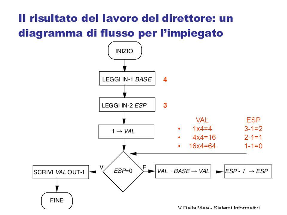 VAL ESP 1x4=4 3-1=2 4x4=16 2-1=1 16x4=64 1-1=0 4343