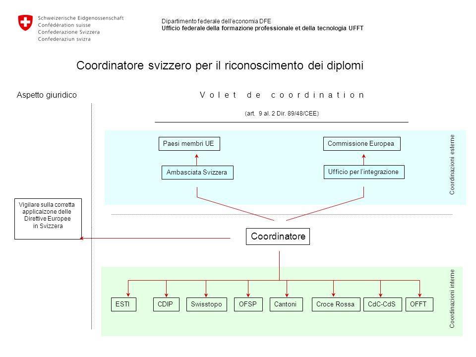 Aspetto giuridico Coordinatore svizzero per il riconoscimento dei diplomi Coordinatore Coordinazioni esterne Coordinazioni interne Paesi membri UEComm