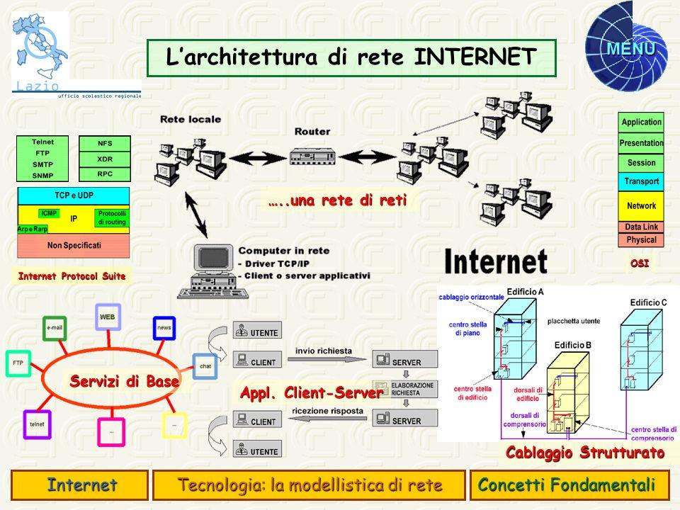 MENU Applicazioni Client-Server Concetti Fondamentali Internet Internet Tecnologia: la modellistica di rete Gli attori di un processo client- server: Client- che richiede la risorsa ad un server in rete Client- che richiede la risorsa ad un server in rete Server - che concede ad un client di utilizzare una risorsa (servizio) in rete Server - che concede ad un client di utilizzare una risorsa (servizio) in rete Connessione in rete - che permette lindirizzamento degli Hosts e dei servizi in essi contenuti Connessione in rete - che permette lindirizzamento degli Hosts e dei servizi in essi contenuti