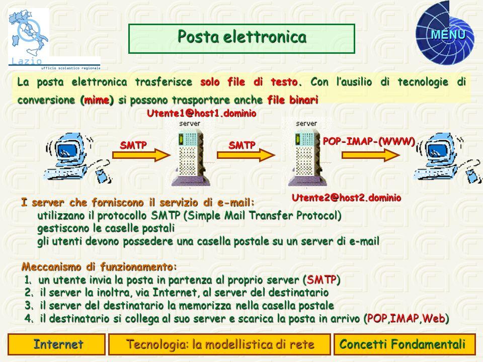 MENU Posta elettronica Concetti Fondamentali Internet Internet Tecnologia: la modellistica di rete I server che forniscono il servizio di e-mail: util