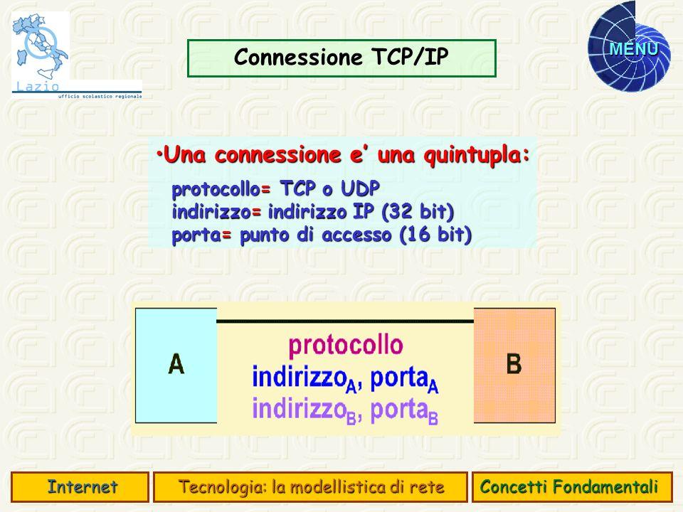 MENU Porte TCP e UDP Sono il mezzo con cui un programma clientSono il mezzo con cui un programma client Indirizza un programma server Indirizza un programma server un ftp client per connettersi ad un ftp server indica: un ftp client per connettersi ad un ftp server indica: lindirizzo IP dell elaboratore remoto lindirizzo IP dell elaboratore remoto il numero della porta associata allo ftp server il numero della porta associata allo ftp server CaratteristicheCaratteristiche identificate da un numero naturale su 16 bit identificate da un numero naturale su 16 bit 0….1023 = porte privilegiate 0….1023 = porte privilegiate 1024…65535= porte utente 1024…65535= porte utente porte statiche porte statiche Concetti Fondamentali Internet Internet Tecnologia: la modellistica di rete