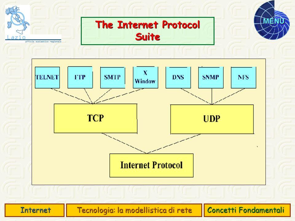 MENU The Internet Protocol Suite Concetti Fondamentali Internet Internet Tecnologia: la modellistica di rete