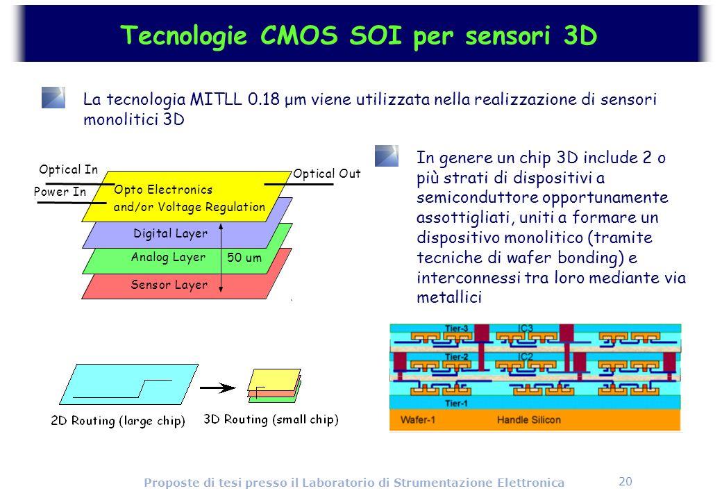 20 Proposte di tesi presso il Laboratorio di Strumentazione Elettronica Tecnologie CMOS SOI per sensori 3D La tecnologia MITLL 0.18 μm viene utilizzat