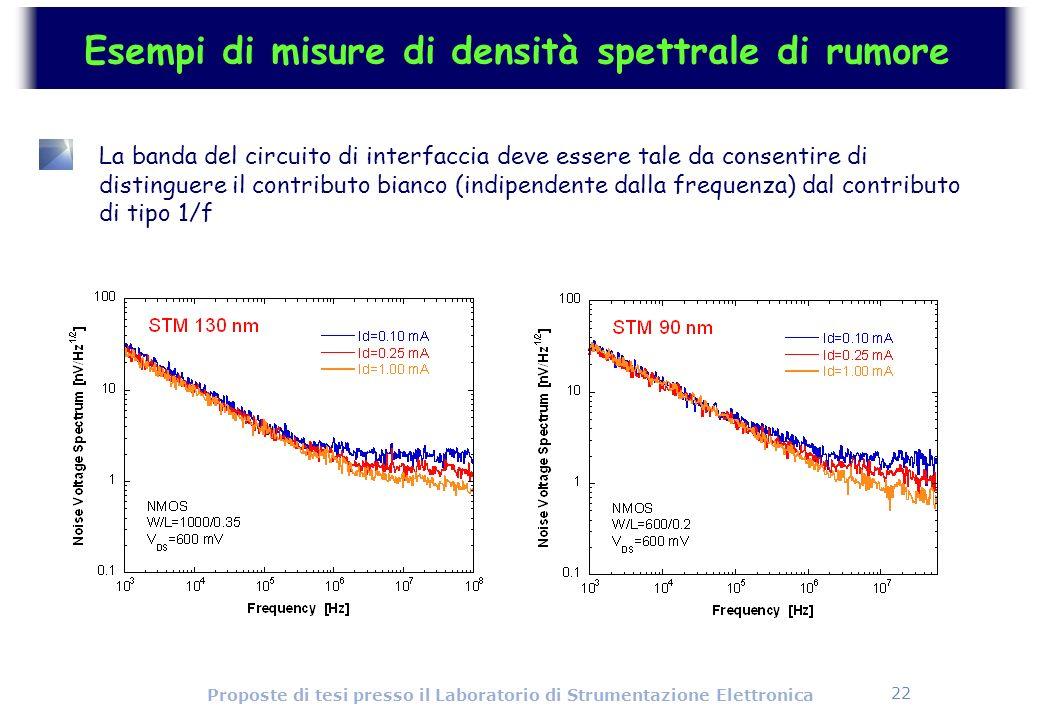 22 Proposte di tesi presso il Laboratorio di Strumentazione Elettronica Esempi di misure di densità spettrale di rumore La banda del circuito di inter