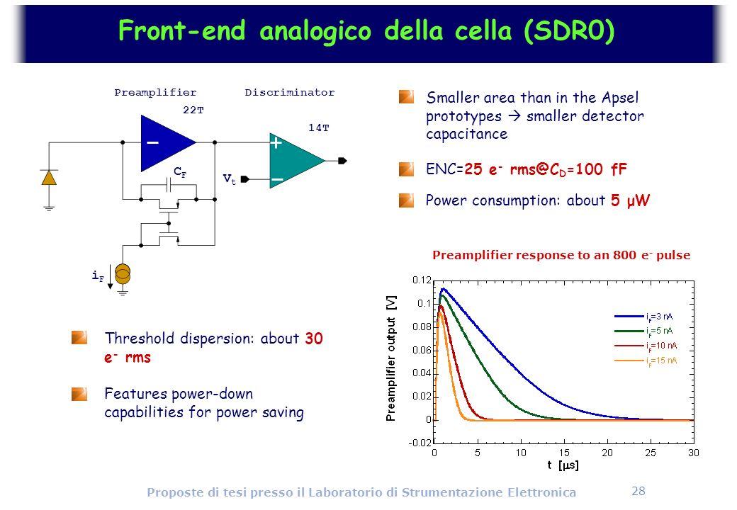 28 Proposte di tesi presso il Laboratorio di Strumentazione Elettronica Front-end analogico della cella (SDR0) PreamplifierDiscriminator 22T 14T iFiF