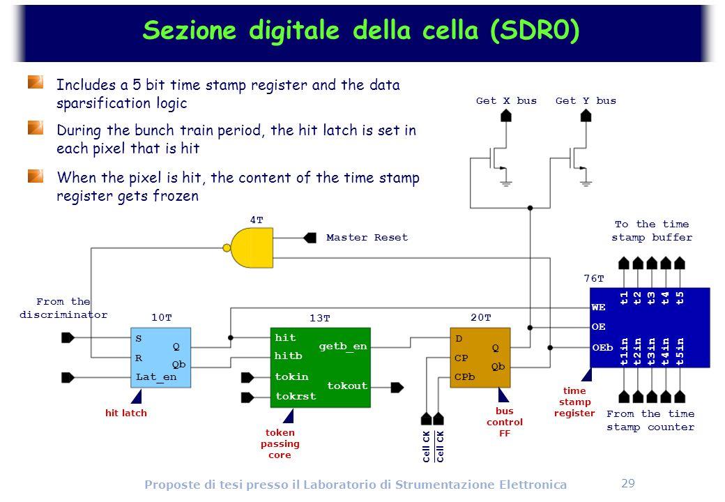 29 Proposte di tesi presso il Laboratorio di Strumentazione Elettronica Sezione digitale della cella (SDR0) OE OEb t1t2t3t4t5 t5int4int3int2int1in CPb