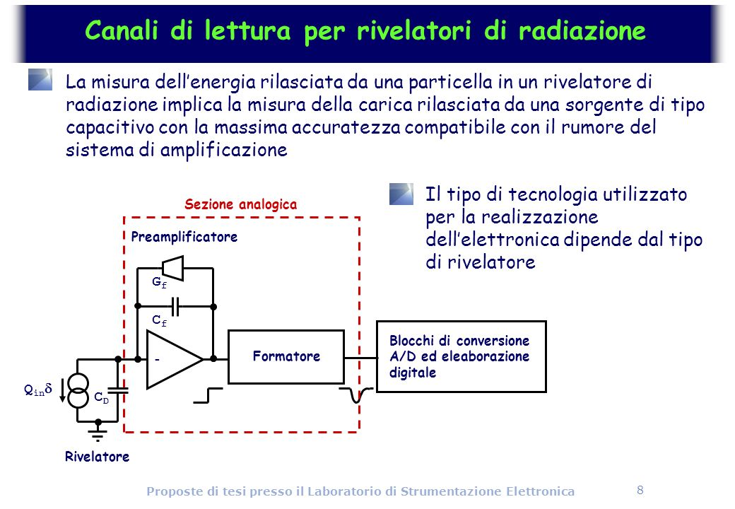 29 Proposte di tesi presso il Laboratorio di Strumentazione Elettronica Sezione digitale della cella (SDR0) OE OEb t1t2t3t4t5 t5int4int3int2int1in CPb CP D Q Qb WE hit hitb tokin tokrst tokout getb_enQ Qb Lat_en R S token passing core Get X bus From the time stamp counter To the time stamp buffer Cell CK Get Y bus Master Reset time stamp register 4T 10T 13T 20T 76T From the discriminator Cell CK hit latch bus control FF Includes a 5 bit time stamp register and the data sparsification logic During the bunch train period, the hit latch is set in each pixel that is hit When the pixel is hit, the content of the time stamp register gets frozen