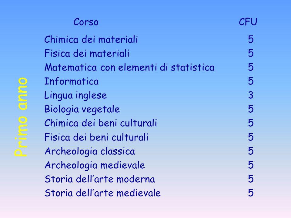 Primo anno Corso CFU Chimica dei materiali5 Fisica dei materiali5 Matematica con elementi di statistica5 Informatica5 Lingua inglese3 Biologia vegetal