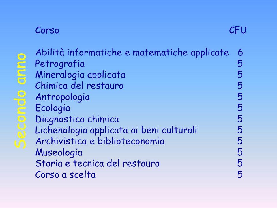 CorsoCFU Abilità informatiche e matematiche applicate 6 Petrografia 5 Mineralogia applicata 5 Chimica del restauro 5 Antropologia 5 Ecologia 5 Diagnos