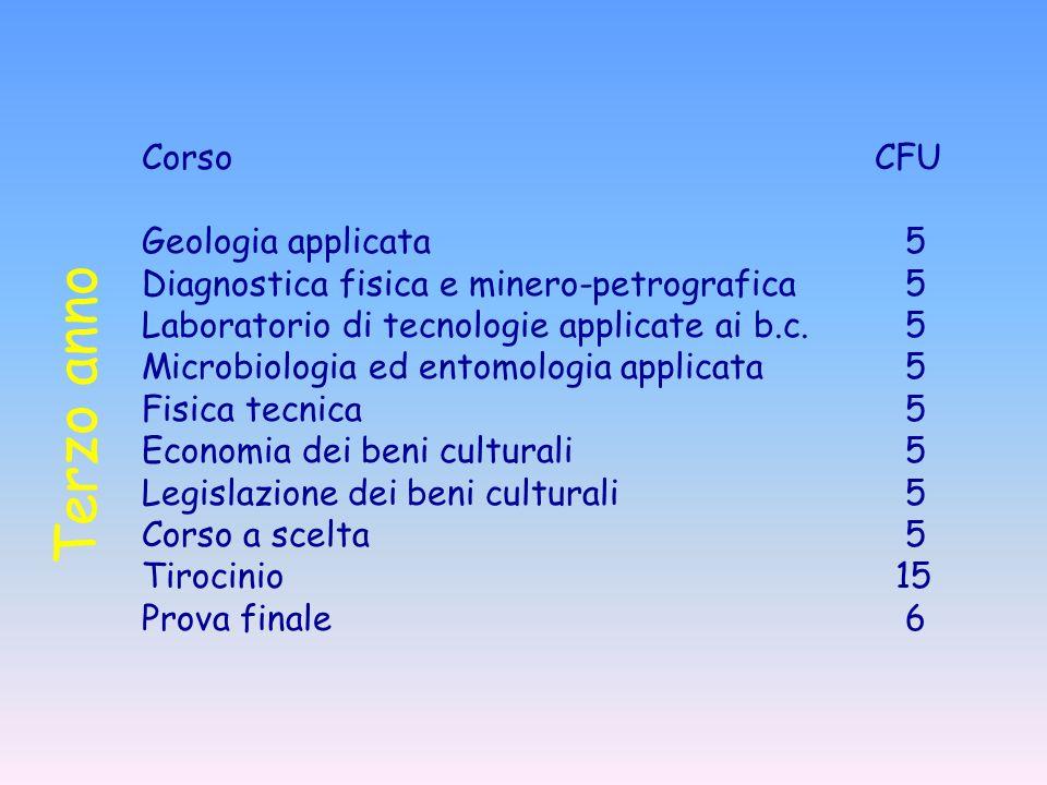 CorsoCFU Geologia applicata 5 Diagnostica fisica e minero-petrografica 5 Laboratorio di tecnologie applicate ai b.c. 5 Microbiologia ed entomologia ap