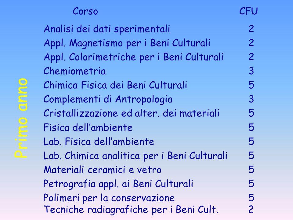 Primo anno Corso CFU Analisi dei dati sperimentali2 Appl. Magnetismo per i Beni Culturali2 Appl. Colorimetriche per i Beni Culturali2 Chemiometria3 Ch