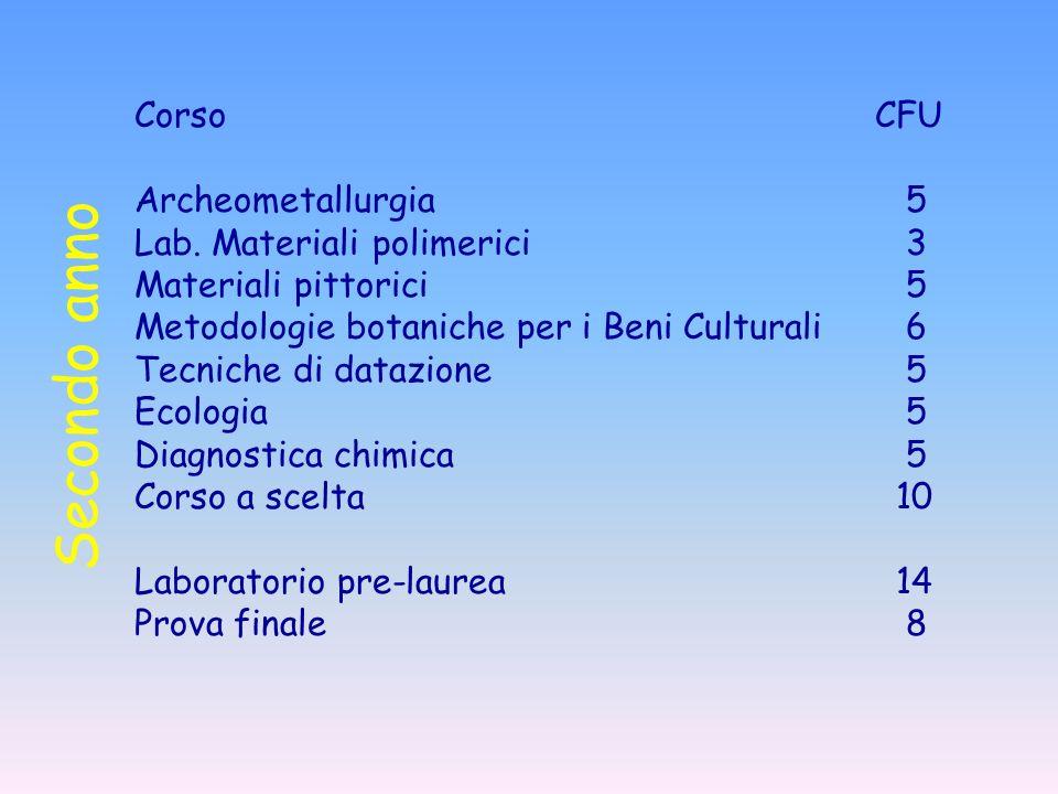 CorsoCFU Archeometallurgia 5 Lab. Materiali polimerici 3 Materiali pittorici 5 Metodologie botaniche per i Beni Culturali 6 Tecniche di datazione 5 Ec