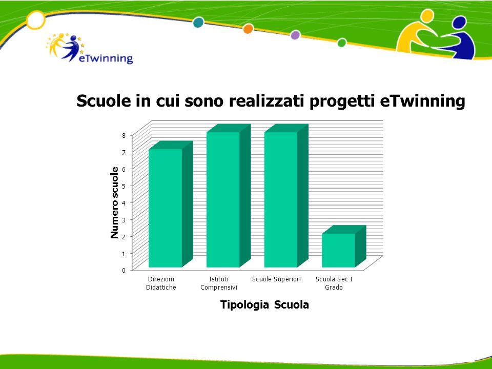 Numero progettiNumero alunniNumero docenti 30130860 Dati – a.s.