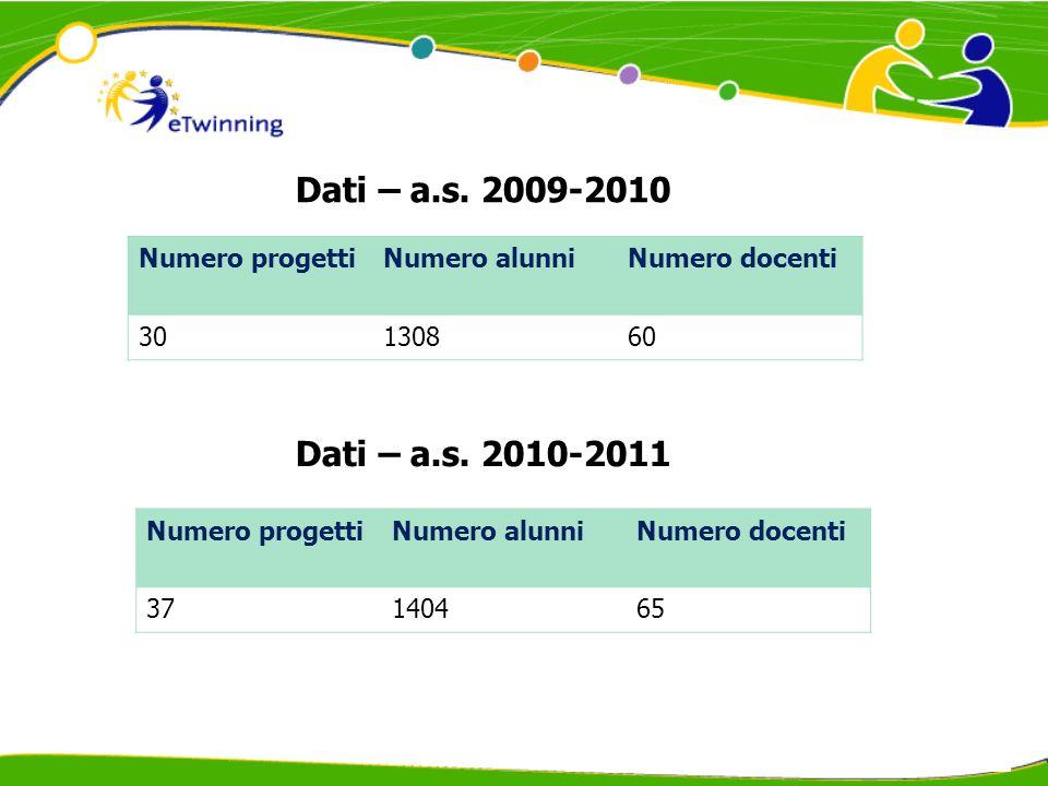Numero docenti iscritti ad eTwinning Numero progetti attivati 325269