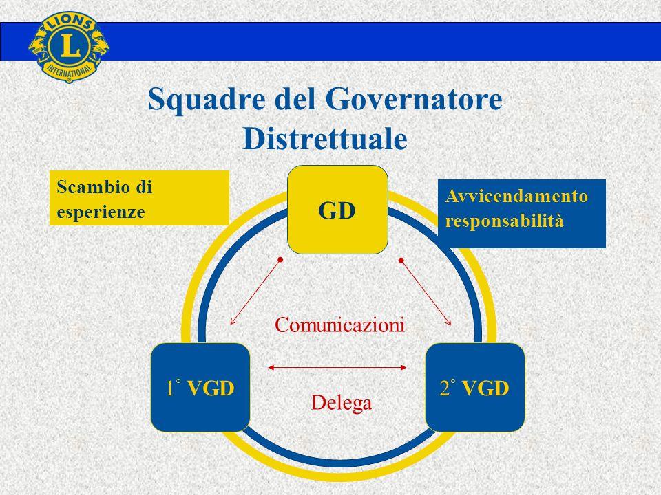 GD 1 ° VGD2 ° VGD Delega Comunicazioni Scambio di esperienze Avvicendamento responsabilità Squadre del Governatore Distrettuale