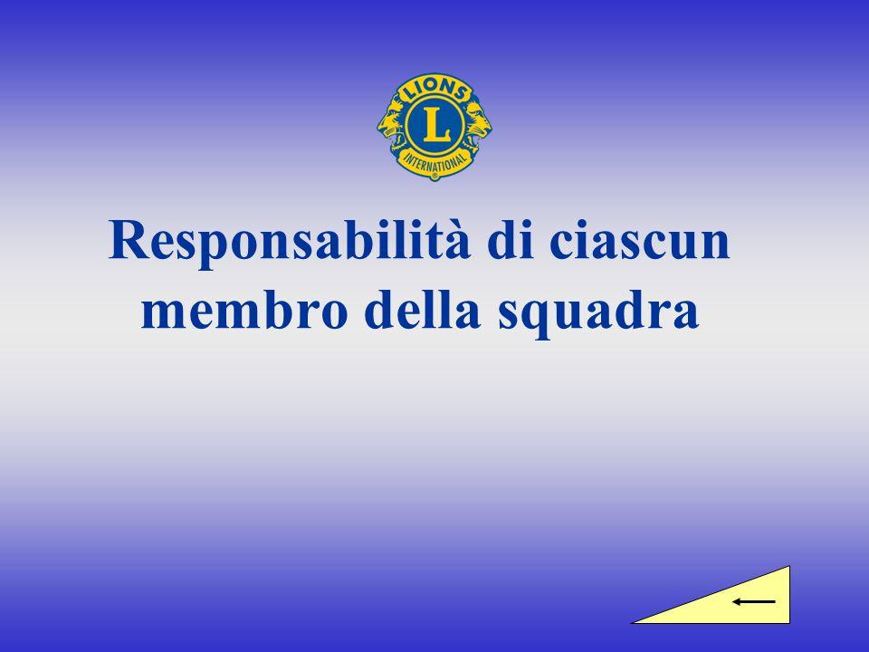 Responsabilità di ciascun membro della squadra