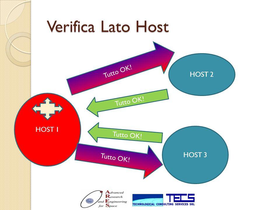 Verifica Lato Host HOST 1 HOST 2 HOST 3 Tutto OK!