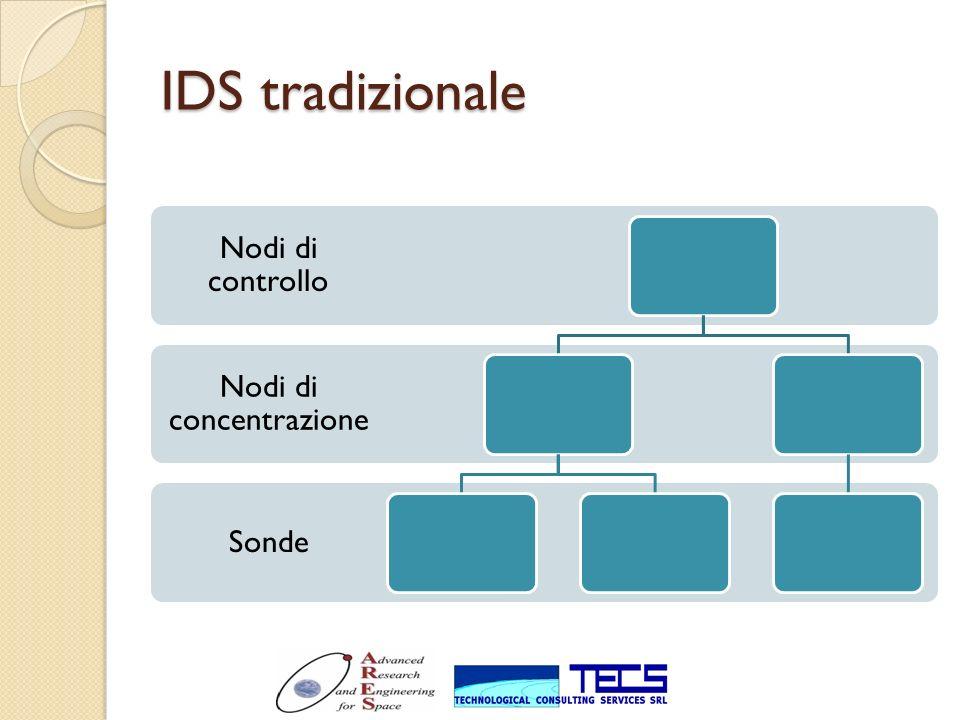 IDS tradizionale Sonde Nodi di concentrazione Nodi di controllo