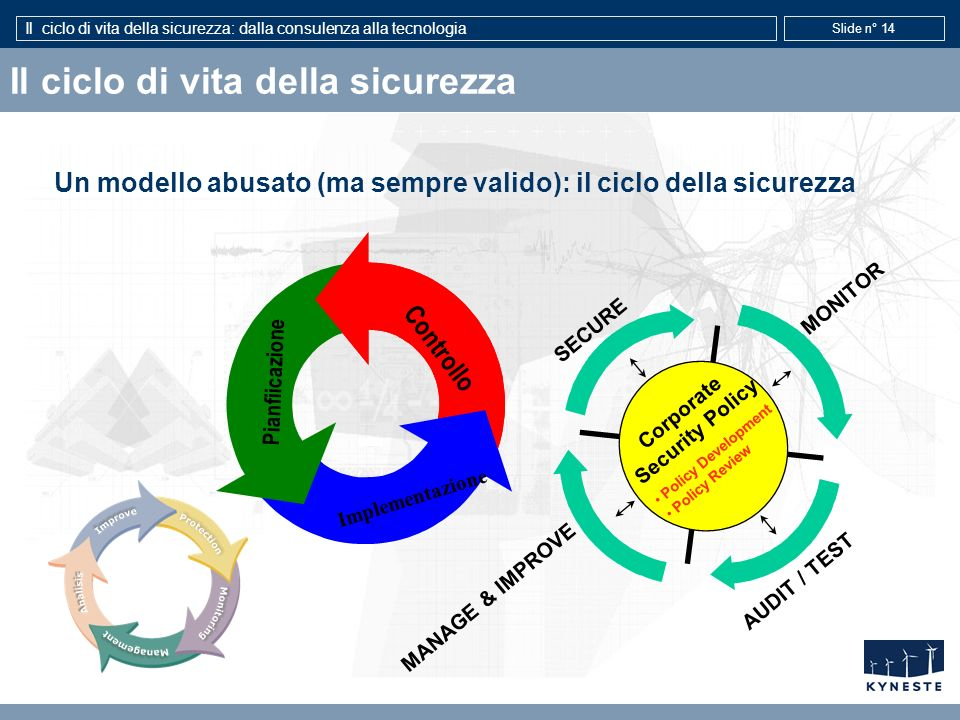 Il ciclo di vita della sicurezza: dalla consulenza alla tecnologia Slide n° 14 Il ciclo di vita della sicurezza Un modello abusato (ma sempre valido):