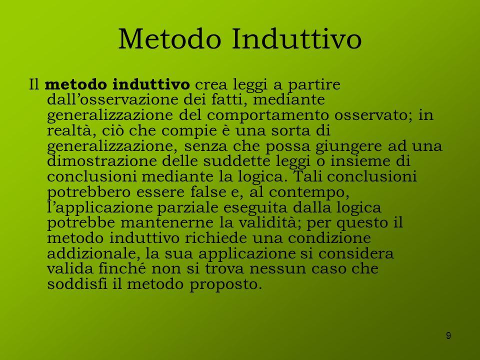 9 Metodo Induttivo Il metodo induttivo crea leggi a partire dallosservazione dei fatti, mediante generalizzazione del comportamento osservato; in real