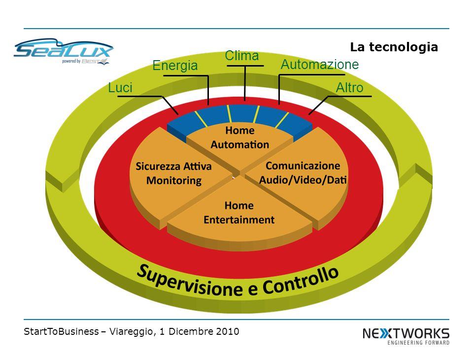 StartToBusiness – Viareggio, 1 Dicembre 2010 Infrastruttura di comunicazione Uniforme Luci Energia Clima Automazione Altro La tecnologia